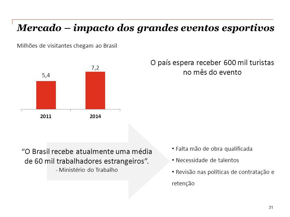 Mercado – impacto dos grandes eventos esportivos
