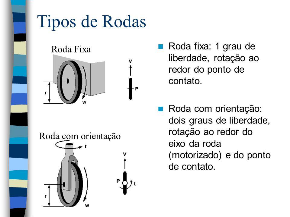 Tipos de Rodas Roda fixa: 1 grau de liberdade, rotação ao redor do ponto de contato.