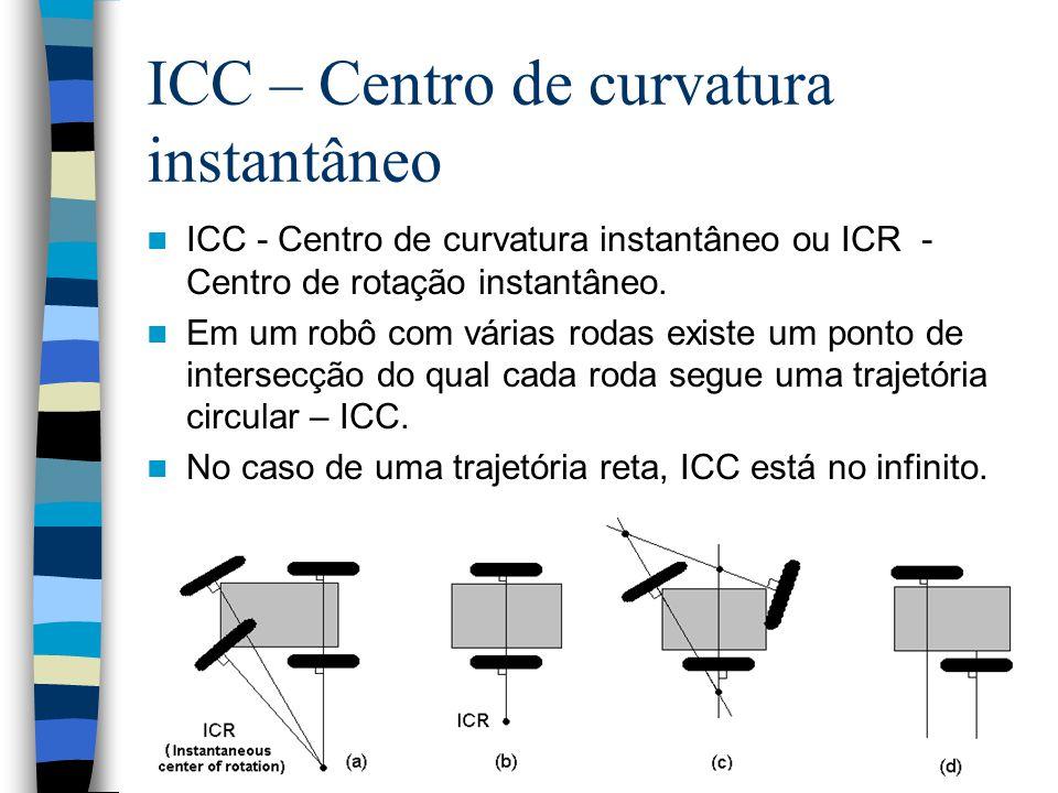 ICC – Centro de curvatura instantâneo