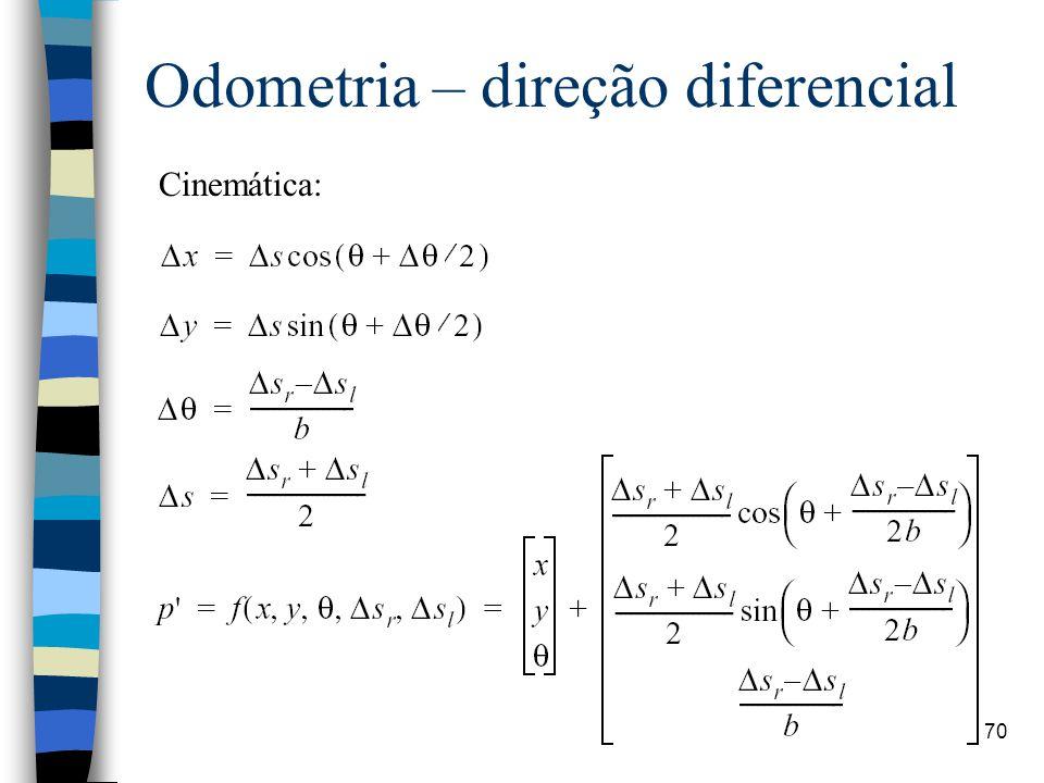 Odometria – direção diferencial