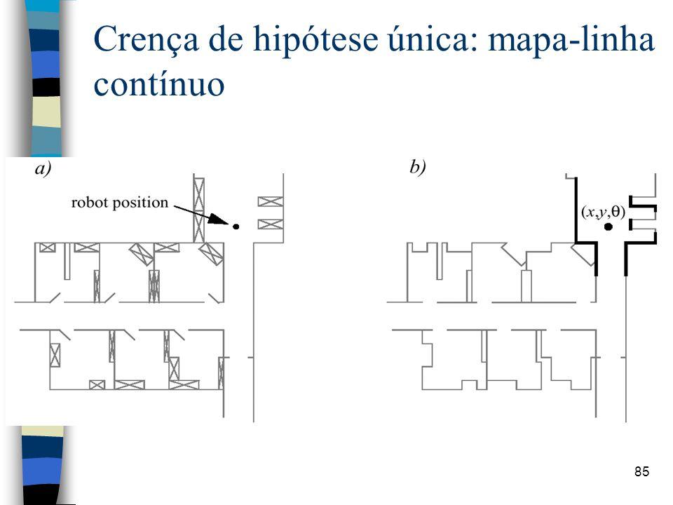 Crença de hipótese única: mapa-linha contínuo
