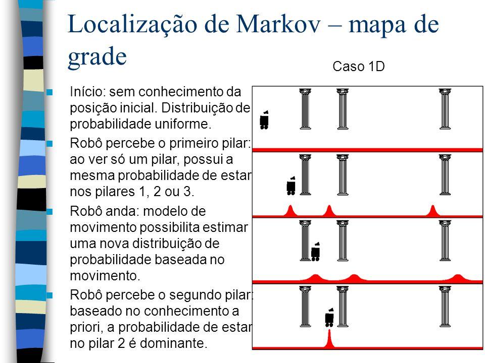 Localização de Markov – mapa de grade