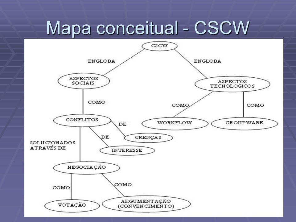 Mapa conceitual - CSCW