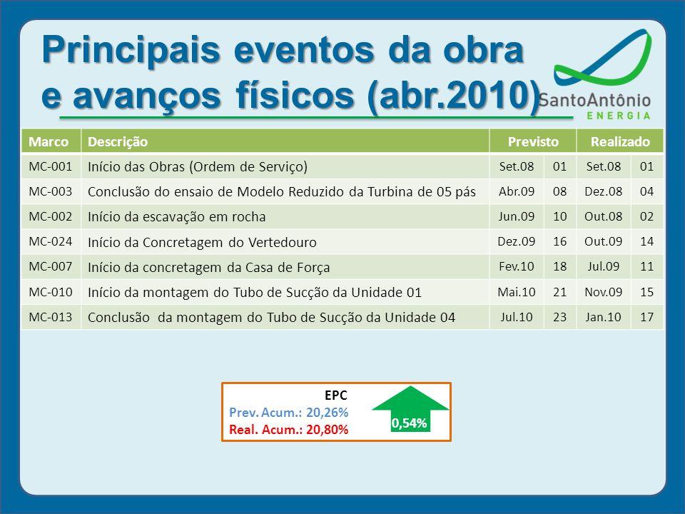 Principais eventos da obra e avanços físicos (abr.2010)