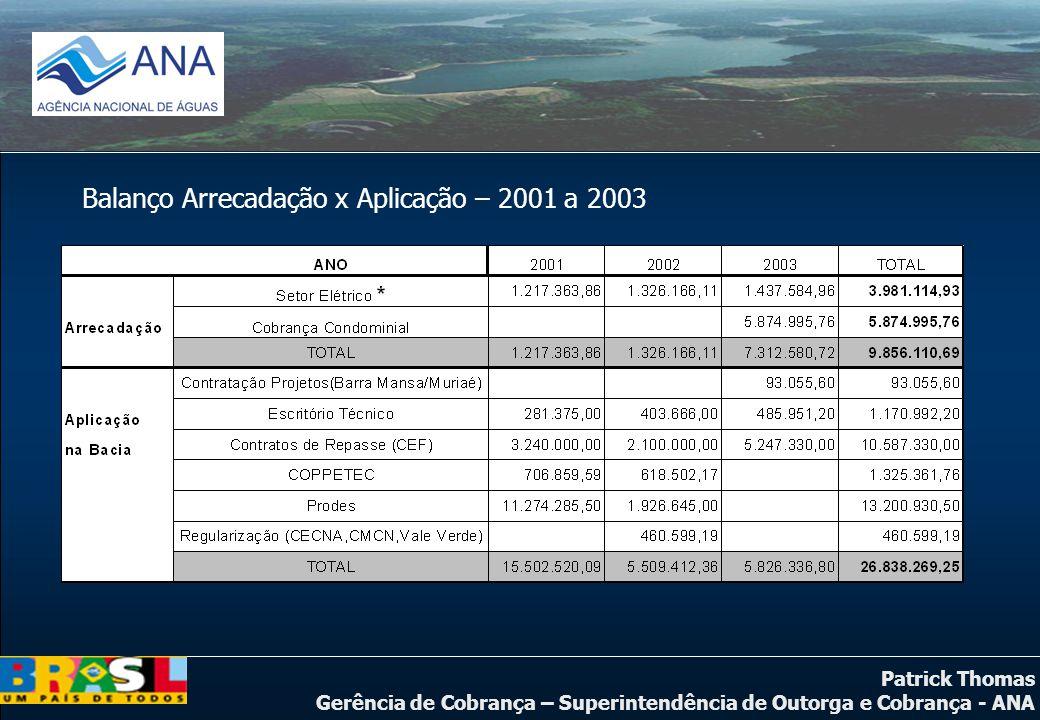 Balanço Arrecadação x Aplicação – 2001 a 2003