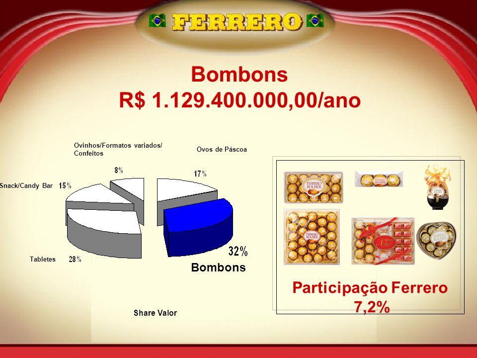 Bombons R$ 1.129.400.000,00/ano Participação Ferrero 7,2% Bombons