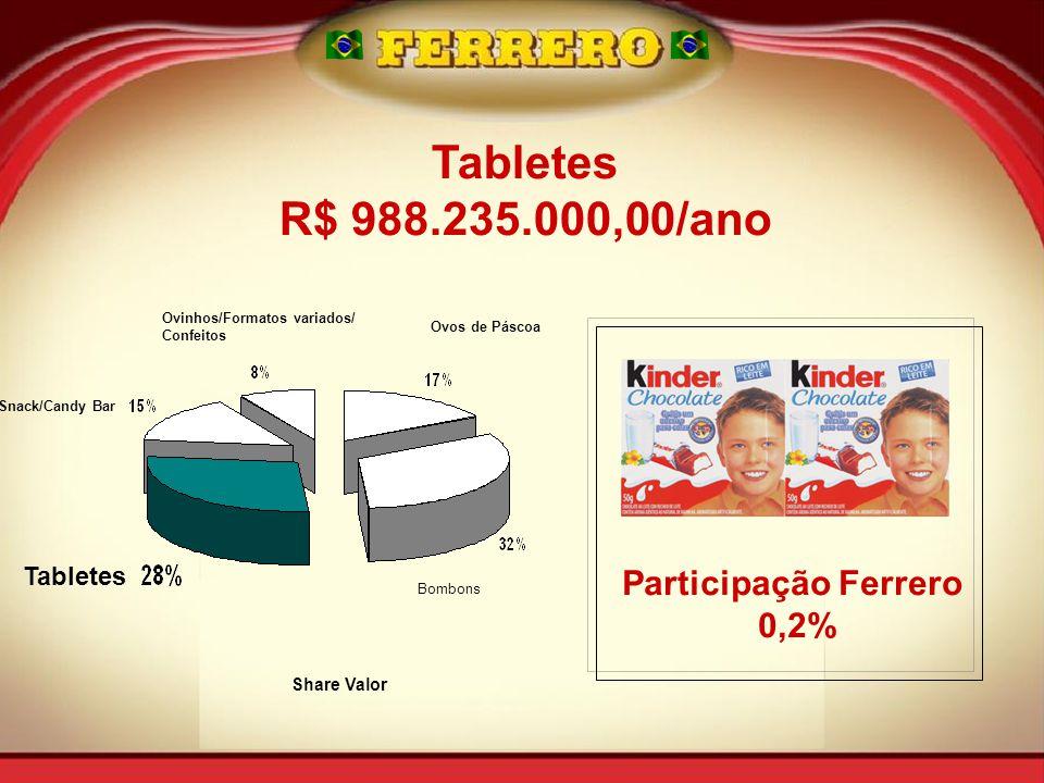 Tabletes R$ 988.235.000,00/ano Participação Ferrero 0,2% Tabletes