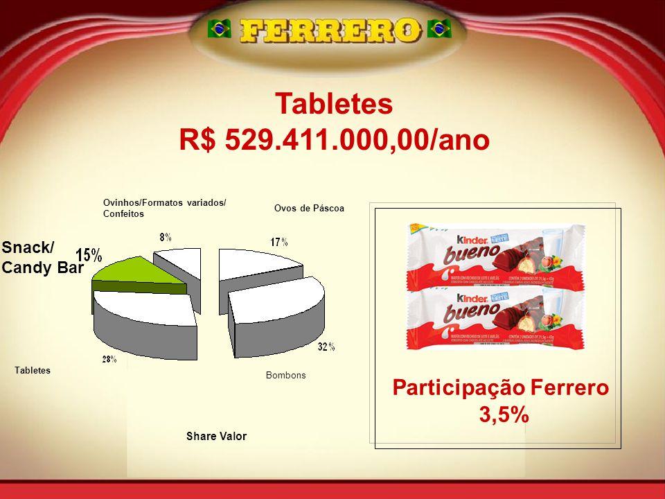 Tabletes R$ 529.411.000,00/ano Participação Ferrero 3,5% Snack/
