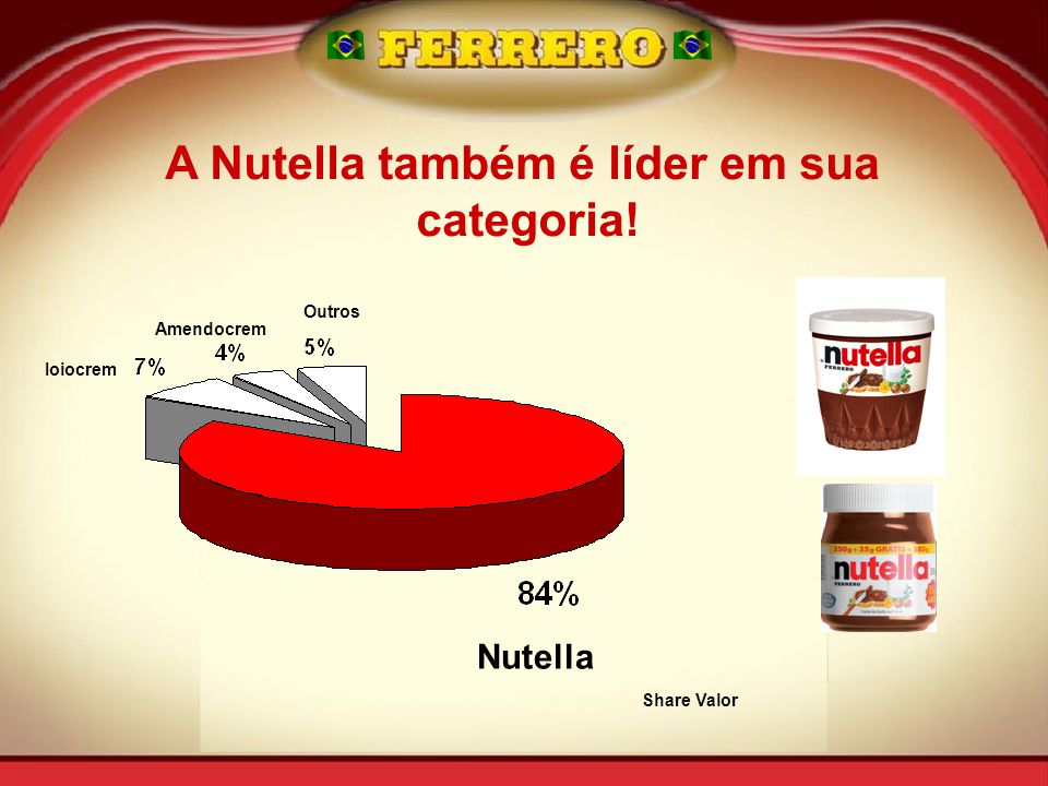 A Nutella também é líder em sua