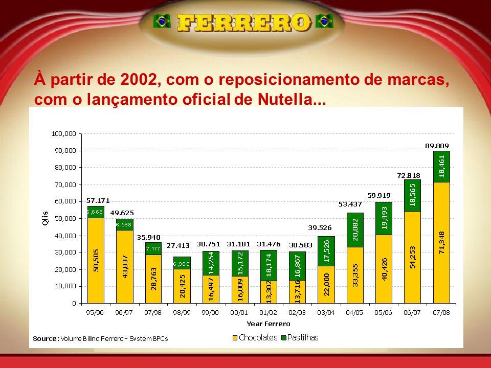 À partir de 2002, com o reposicionamento de marcas, com o lançamento oficial de Nutella...