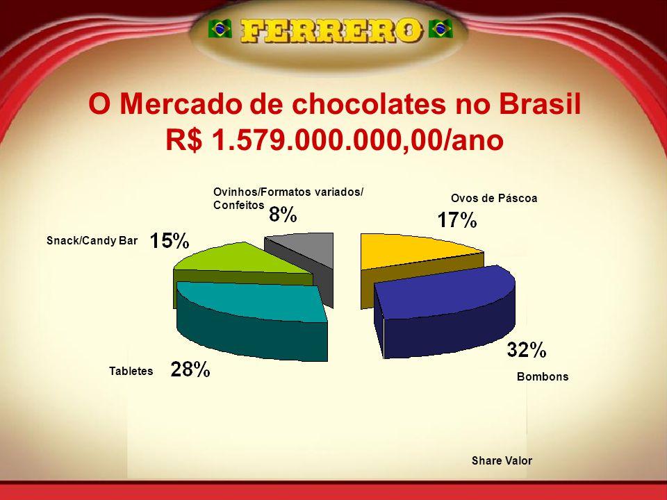 O Mercado de chocolates no Brasil