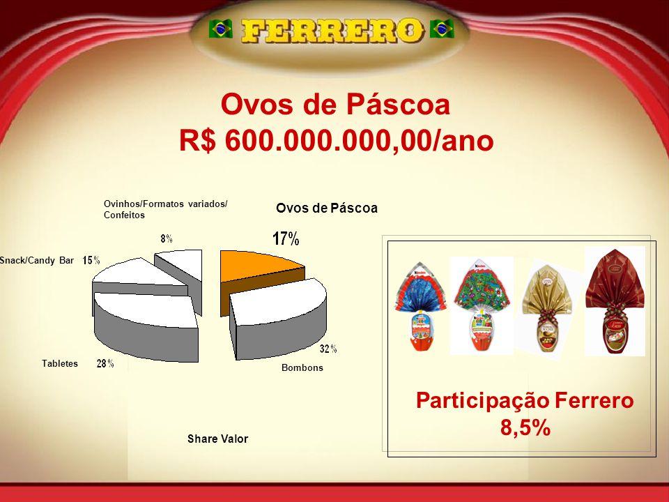 Ovos de Páscoa R$ 600.000.000,00/ano Participação Ferrero 8,5%