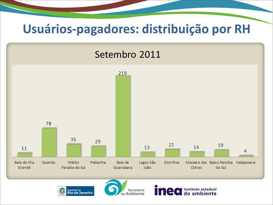 Usuários-pagadores: distribuição por RH