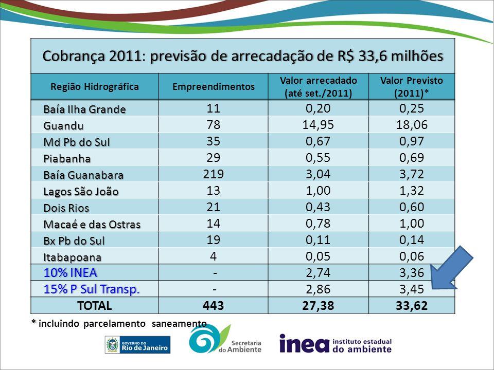 Cobrança 2011: previsão de arrecadação de R$ 33,6 milhões