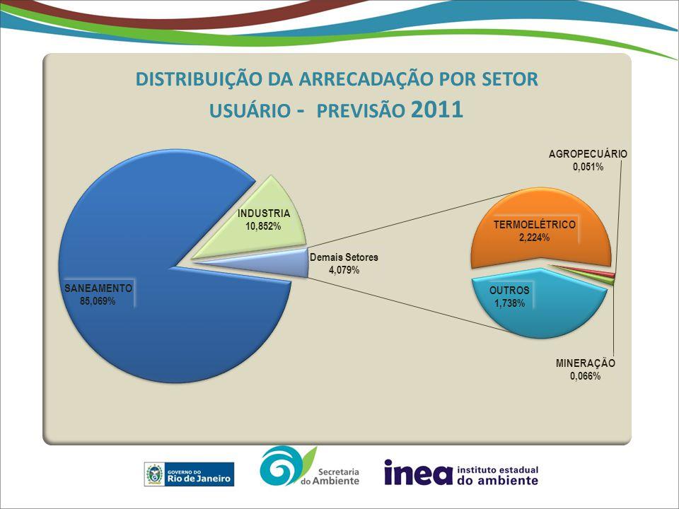 Os setores abastecimento e industria continuam sendo os principais usuários da cobrança.