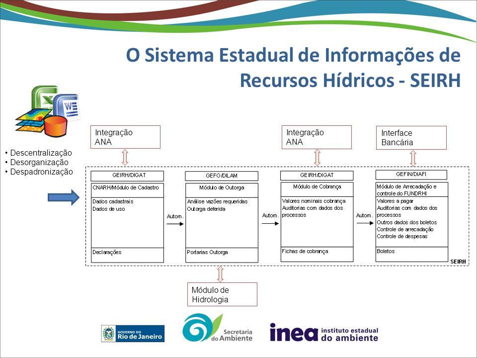 O Sistema Estadual de Informações de Recursos Hídricos - SEIRH