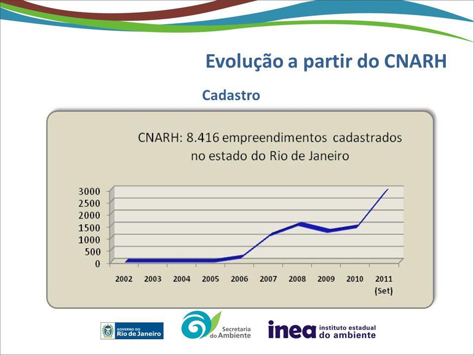 Evolução a partir do CNARH