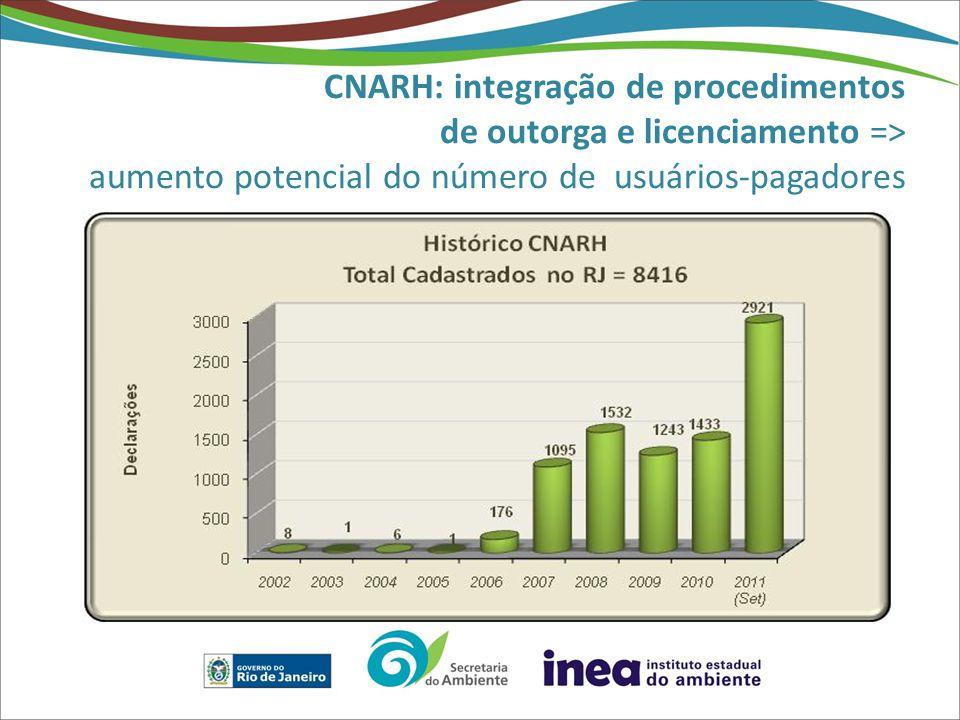 CNARH: integração de procedimentos de outorga e licenciamento => aumento potencial do número de usuários-pagadores