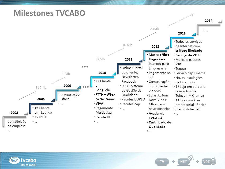 … … Milestones TVCABO 2014 20Mb … 2013