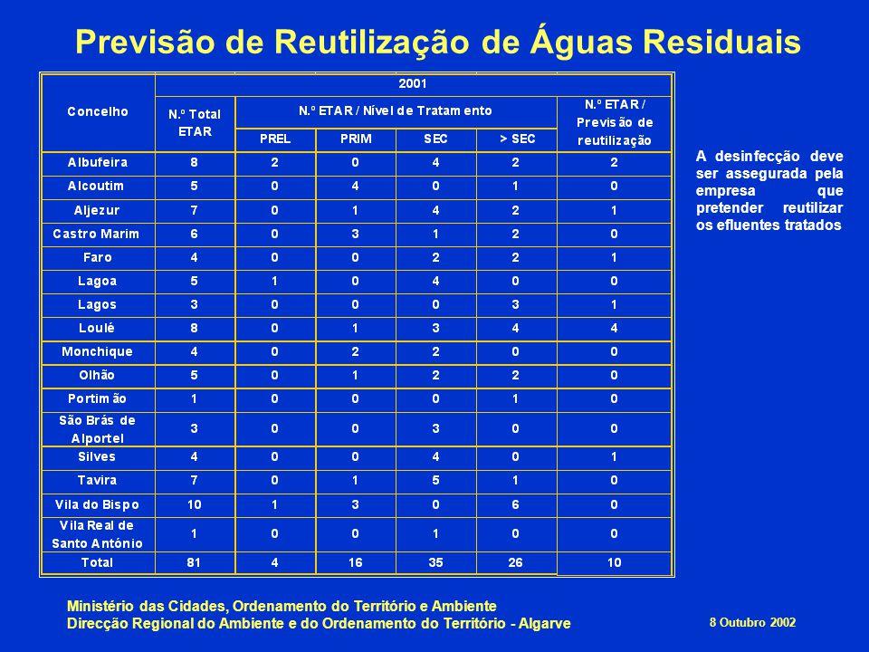 Previsão de Reutilização de Águas Residuais