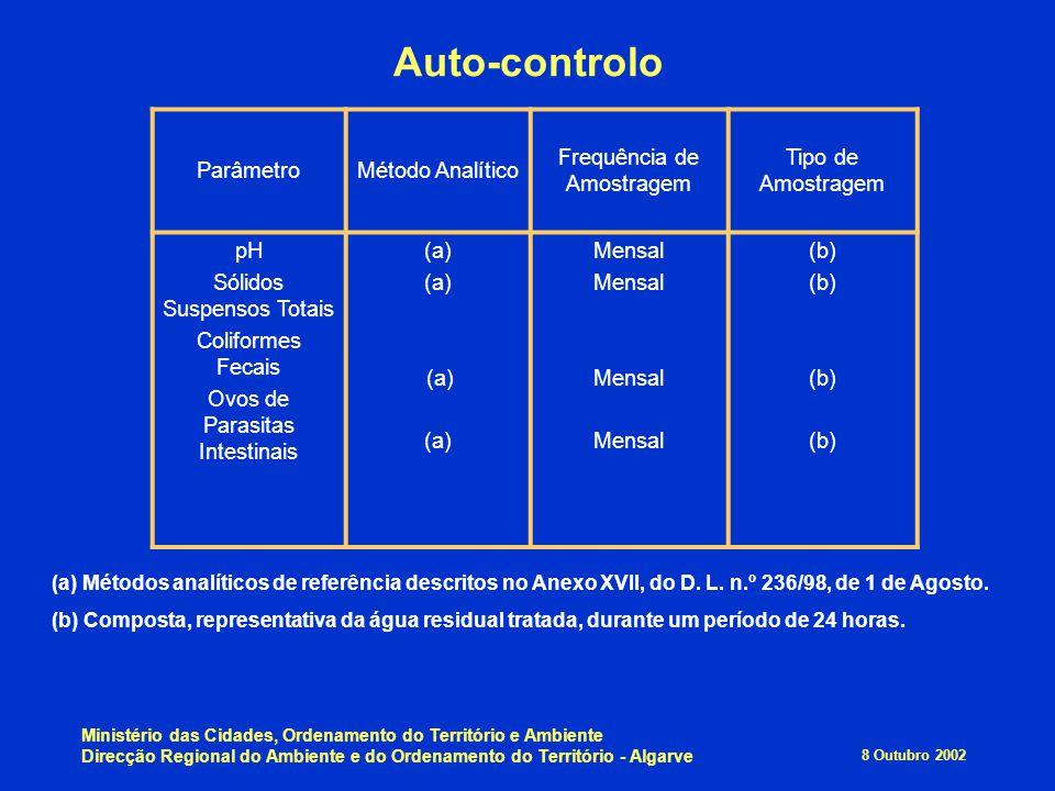 Auto-controlo Parâmetro Método Analítico Frequência de Amostragem