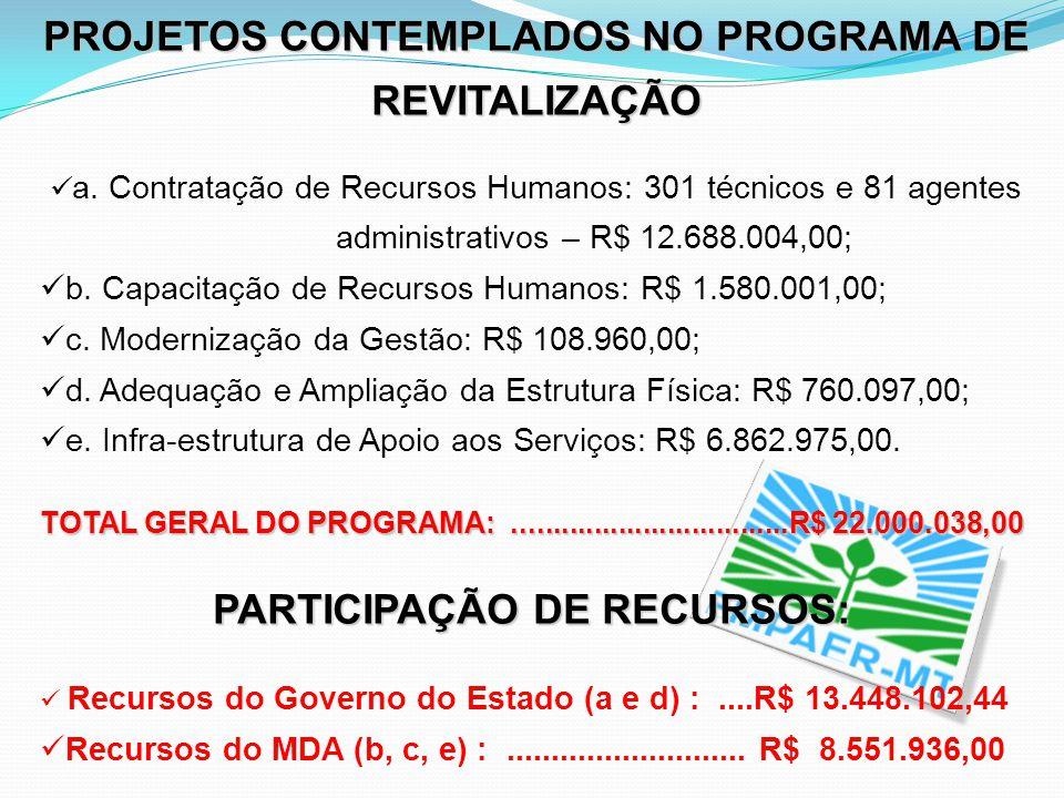 PROJETOS CONTEMPLADOS NO PROGRAMA DE REVITALIZAÇÃO