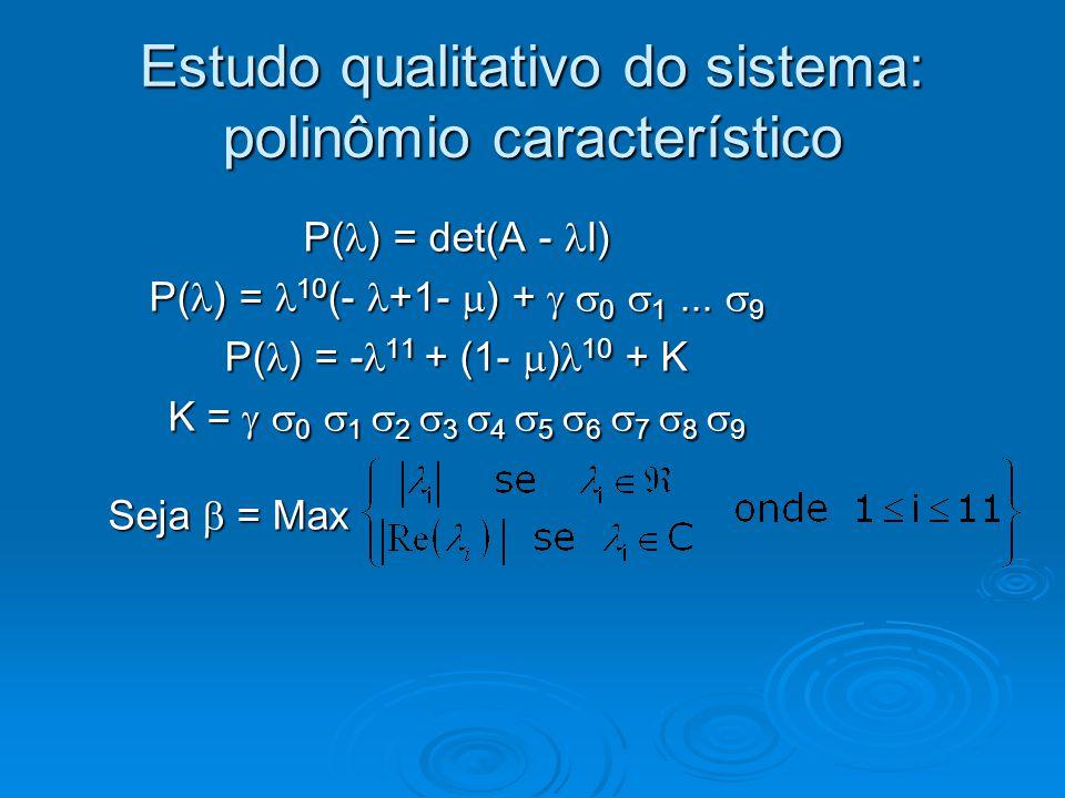 Estudo qualitativo do sistema: polinômio característico