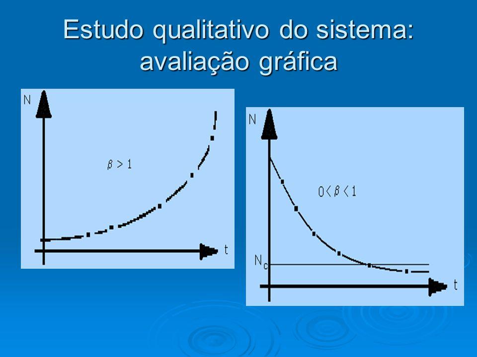 Estudo qualitativo do sistema: avaliação gráfica