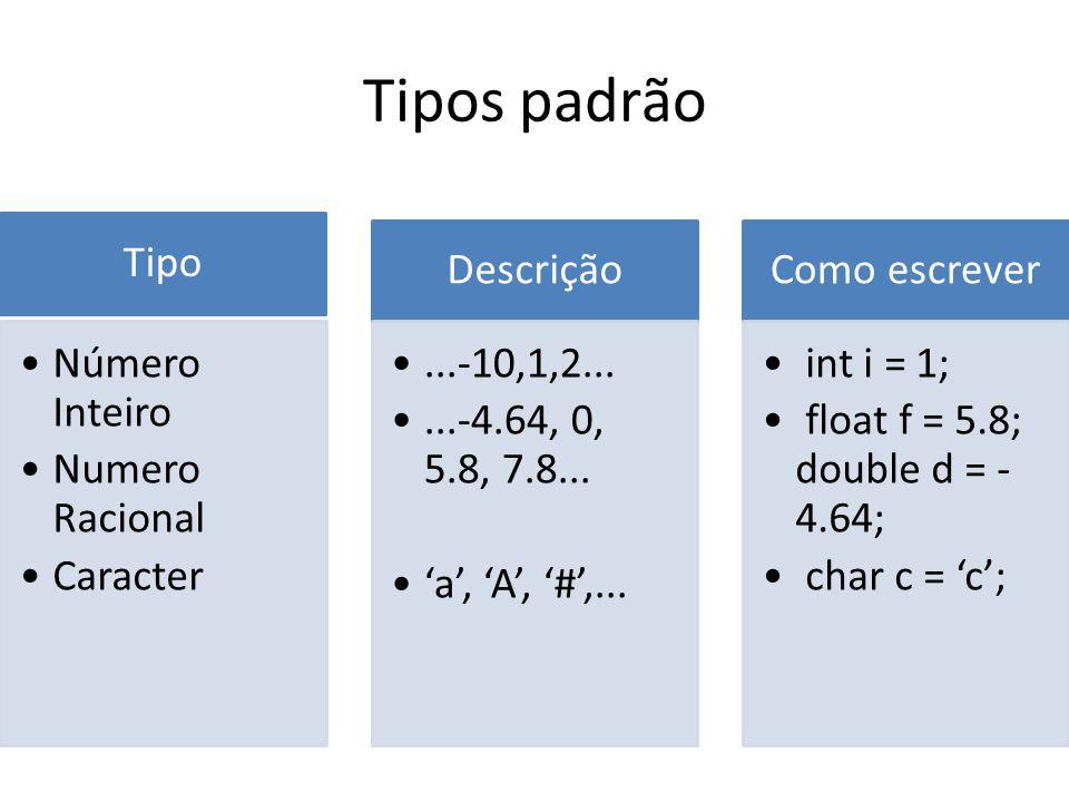 Tipos padrão Tipo Número Inteiro Numero Racional Caracter Descrição