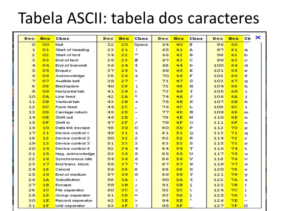 Tabela ASCII: tabela dos caracteres