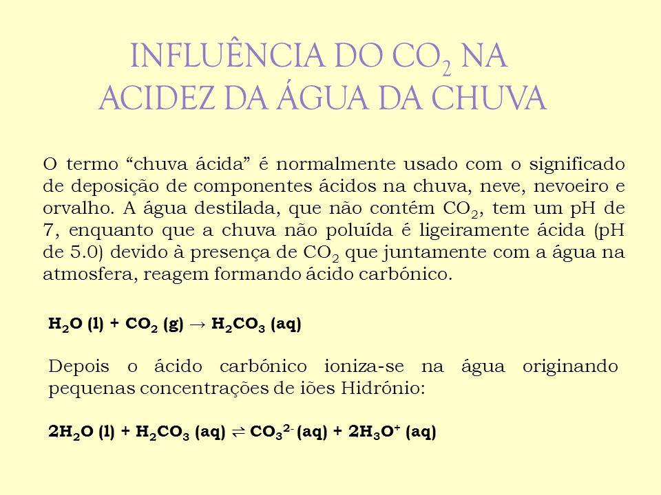 Influência do CO2 na acidez da água da chuva