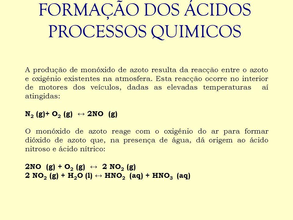 FORMAÇÃO DOS ÁCIDOS PROCESSOS QUIMICOS