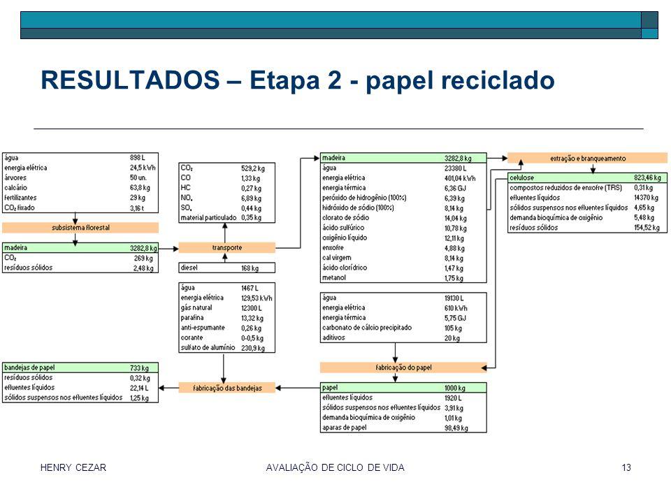 RESULTADOS – Etapa 2 - papel reciclado