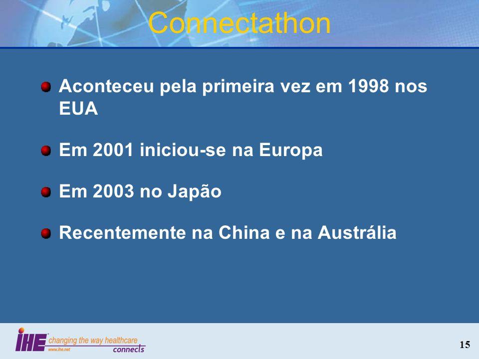Connectathon Aconteceu pela primeira vez em 1998 nos EUA