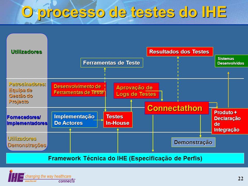 O processo de testes do IHE