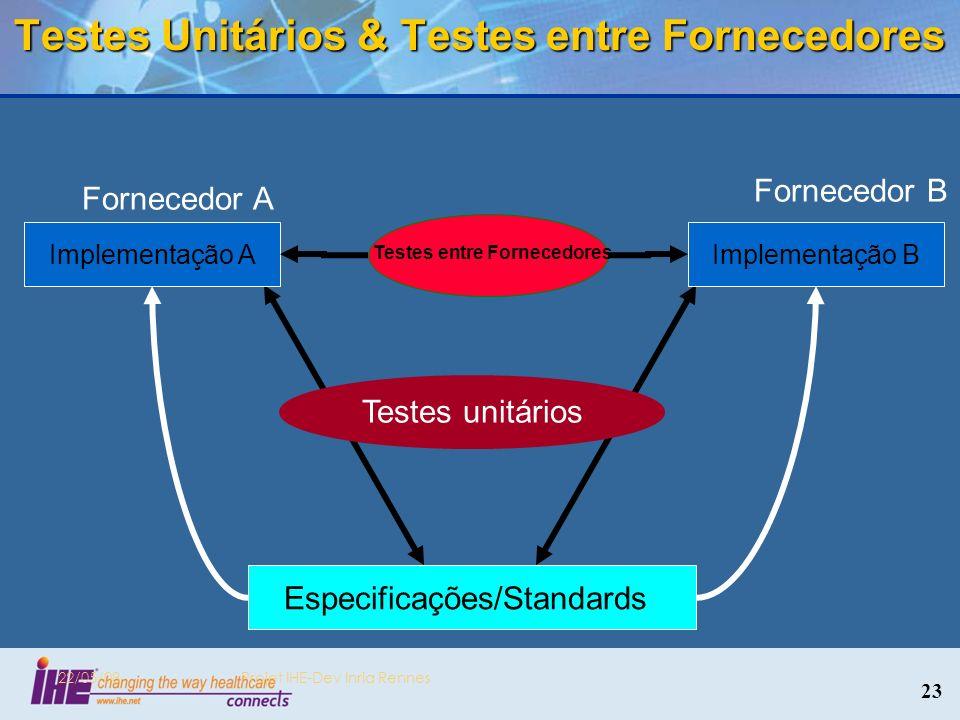 Testes Unitários & Testes entre Fornecedores