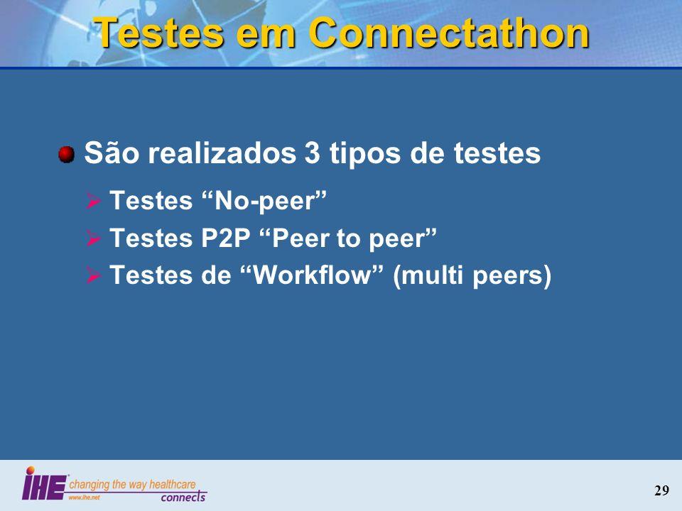 Testes em Connectathon