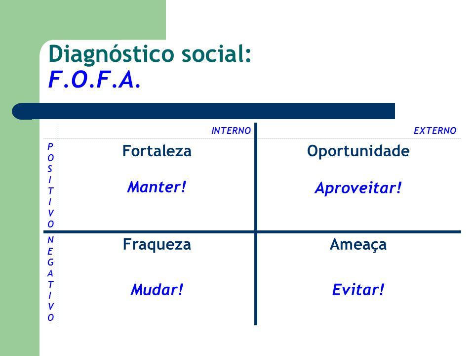 Diagnóstico social: F.O.F.A.