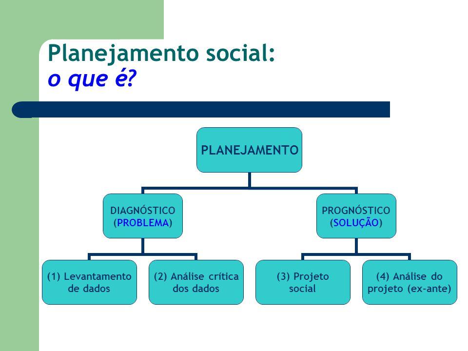 Planejamento social: o que é