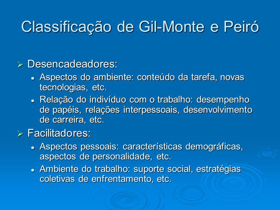 Classificação de Gil-Monte e Peiró