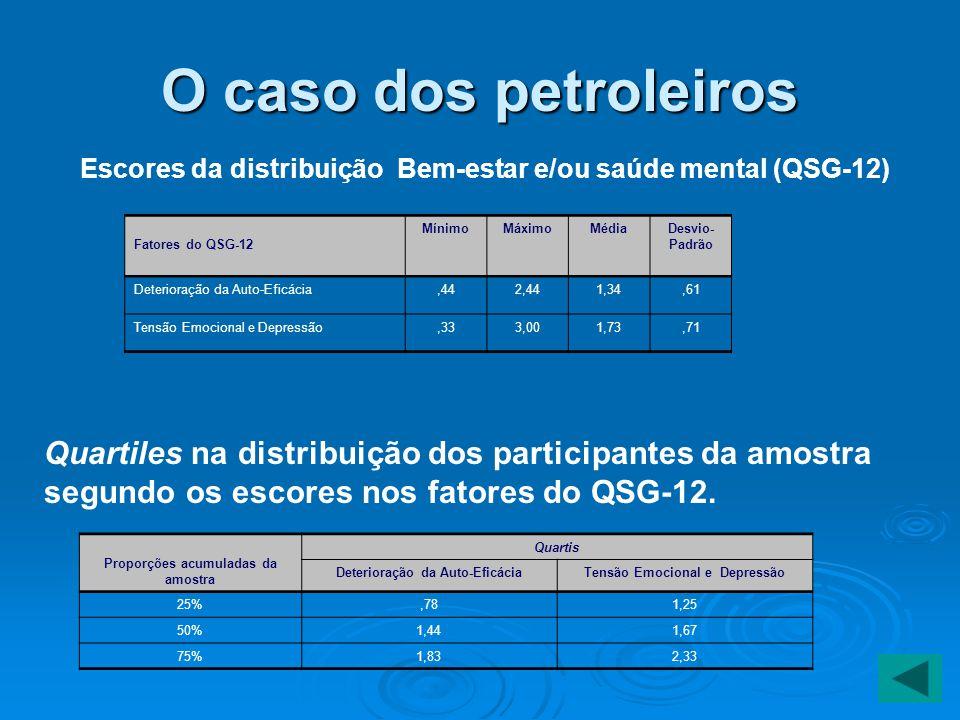 O caso dos petroleiros Escores da distribuição Bem-estar e/ou saúde mental (QSG-12) Fatores do QSG-12.