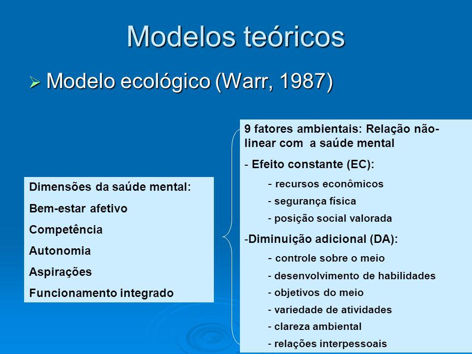 Modelos teóricos Modelo ecológico (Warr, 1987)