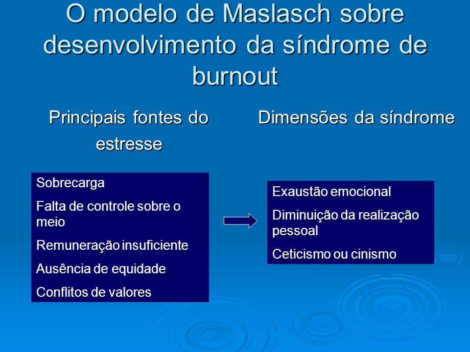 O modelo de Maslasch sobre desenvolvimento da síndrome de burnout