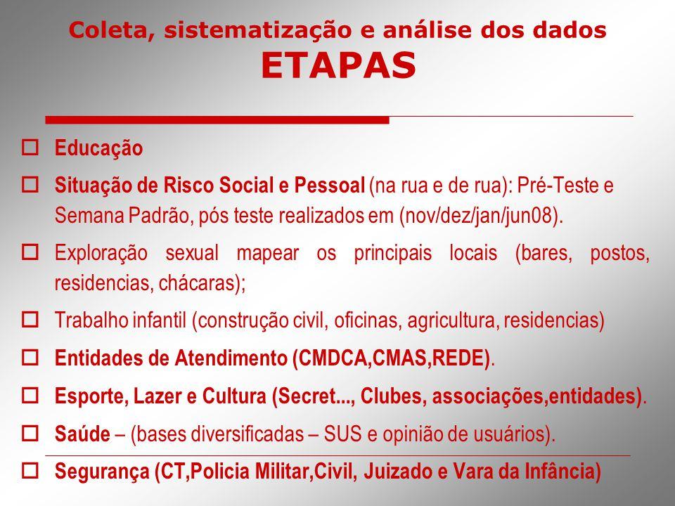 Coleta, sistematização e análise dos dados ETAPAS