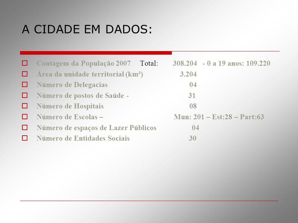 A CIDADE EM DADOS: Contagem da População 2007 Total: 308.204 - 0 a 19 anos: 109.220.
