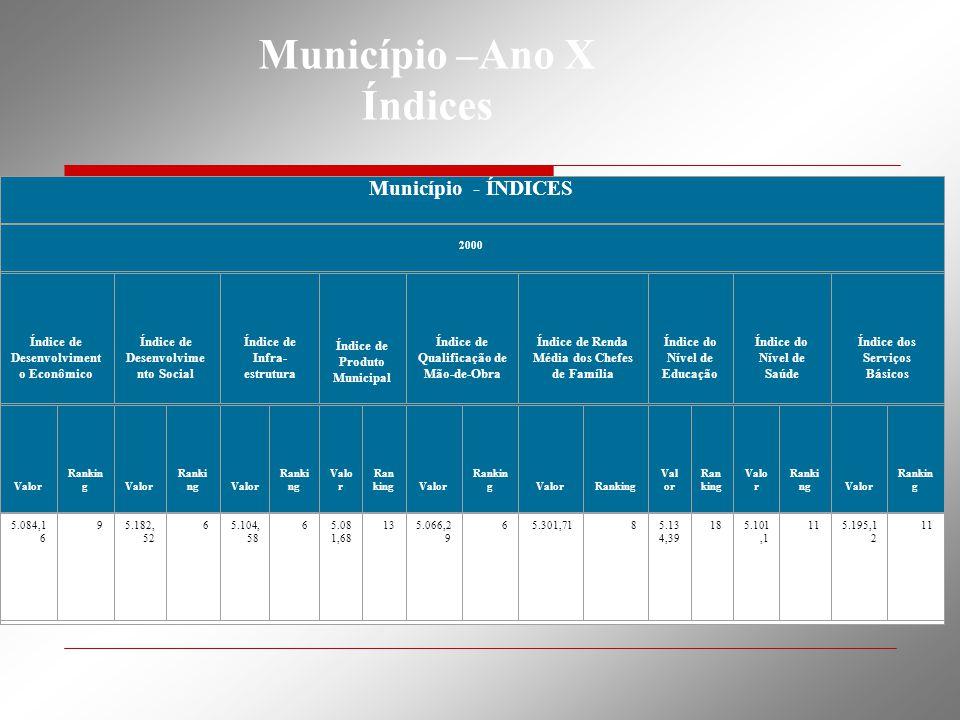 Município –Ano X Índices