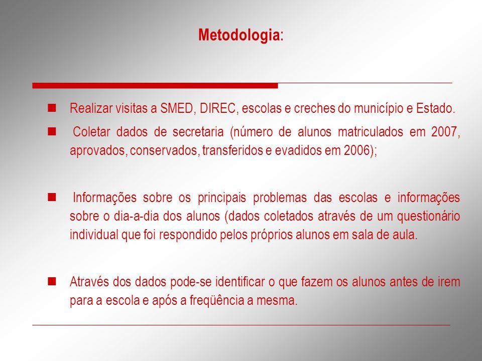 Metodologia: Realizar visitas a SMED, DIREC, escolas e creches do município e Estado.