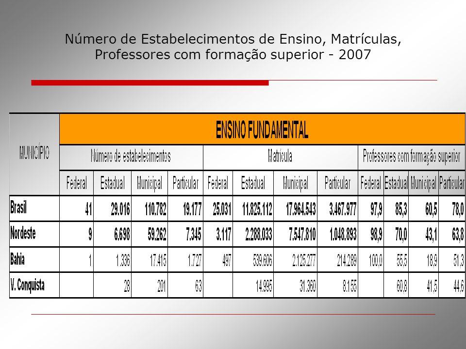 Número de Estabelecimentos de Ensino, Matrículas, Professores com formação superior - 2007