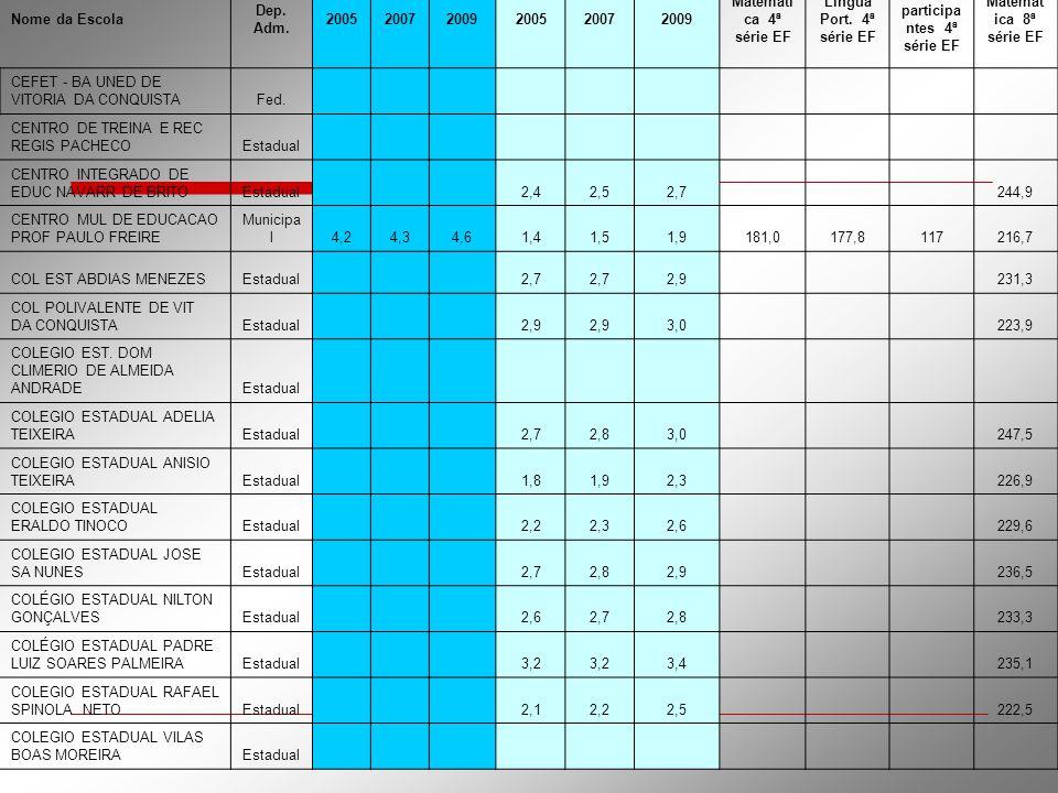 Nº de participantes 4ª série EF Matemática 8ª série EF