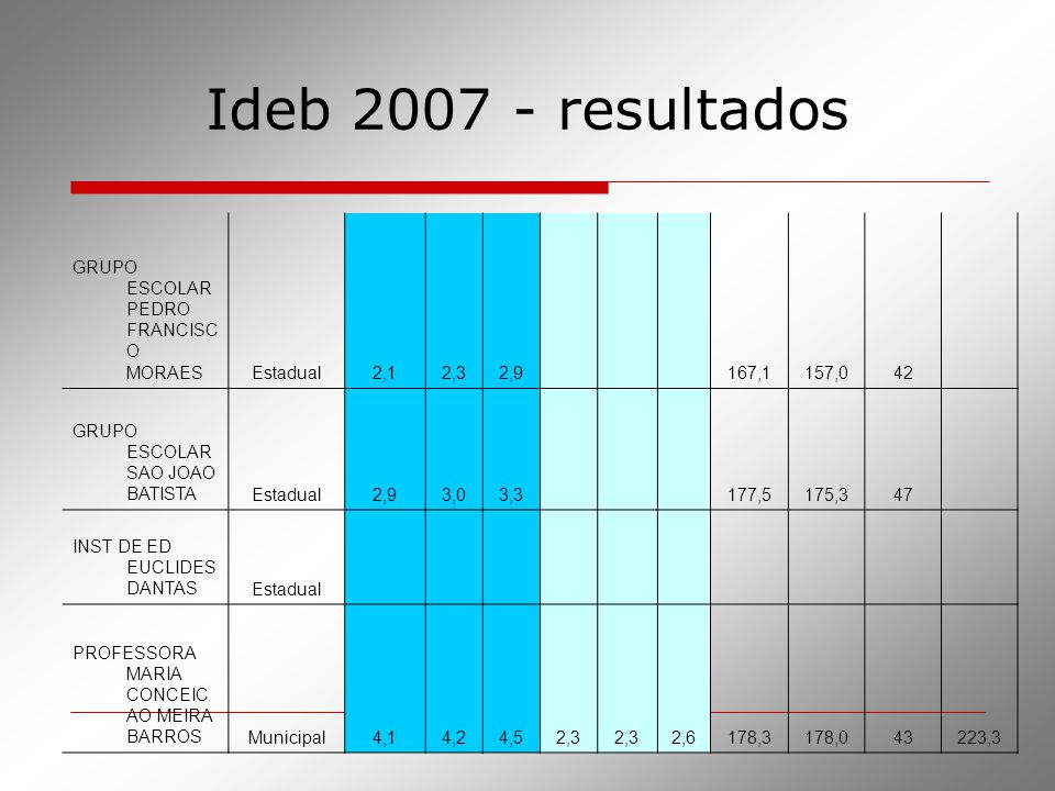 Ideb 2007 - resultados GRUPO ESCOLAR PEDRO FRANCISCO MORAES Estadual
